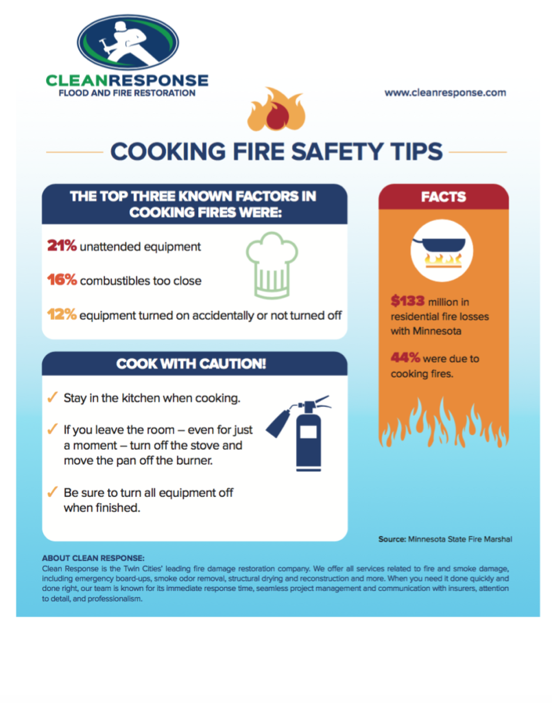 ... the most important things to keep in mind when preventing fires. Be  sure to check this regularly to keep your home and business up to safety  standards.